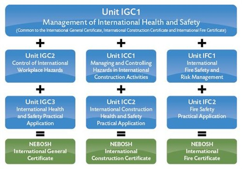 IGC course diagram 2012