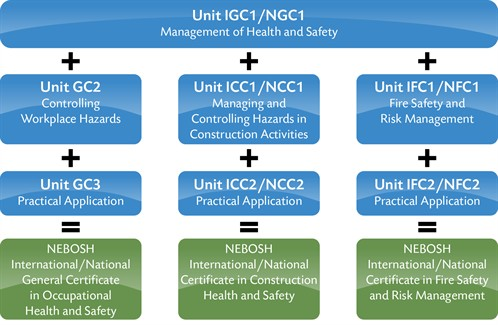 NEBOSH National Fire Certificate In The Last Five Years You Will Be Exempt From Unit NGC1 And Can Simply Top Up By Completing GC2